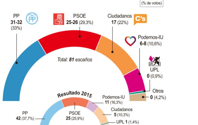 Encuesta de Castilla y León Sin-t%C3%ADtulo-1-791x500